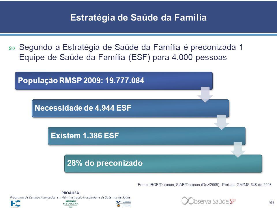 PROAHSA Programa de Estudos Avançados em Administração Hospitalar e de Sistemas de Saúde Estratégia de Saúde da Família Segundo a Estratégia de Saúde