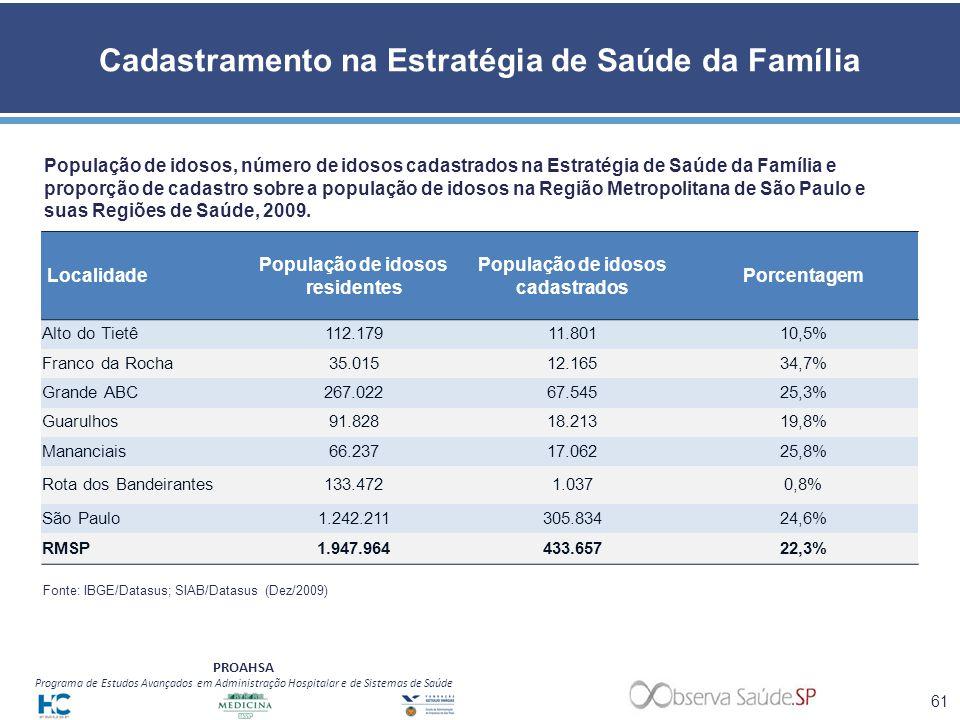 PROAHSA Programa de Estudos Avançados em Administração Hospitalar e de Sistemas de Saúde Cadastramento na Estratégia de Saúde da Família População de