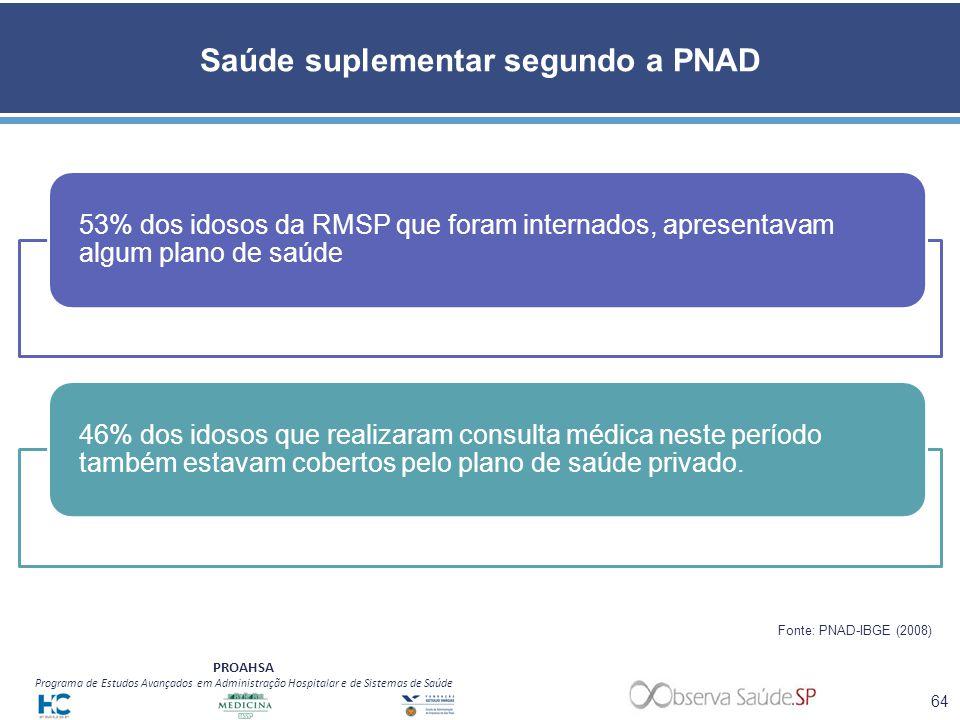 PROAHSA Programa de Estudos Avançados em Administração Hospitalar e de Sistemas de Saúde Saúde suplementar segundo a PNAD 53% dos idosos da RMSP que f
