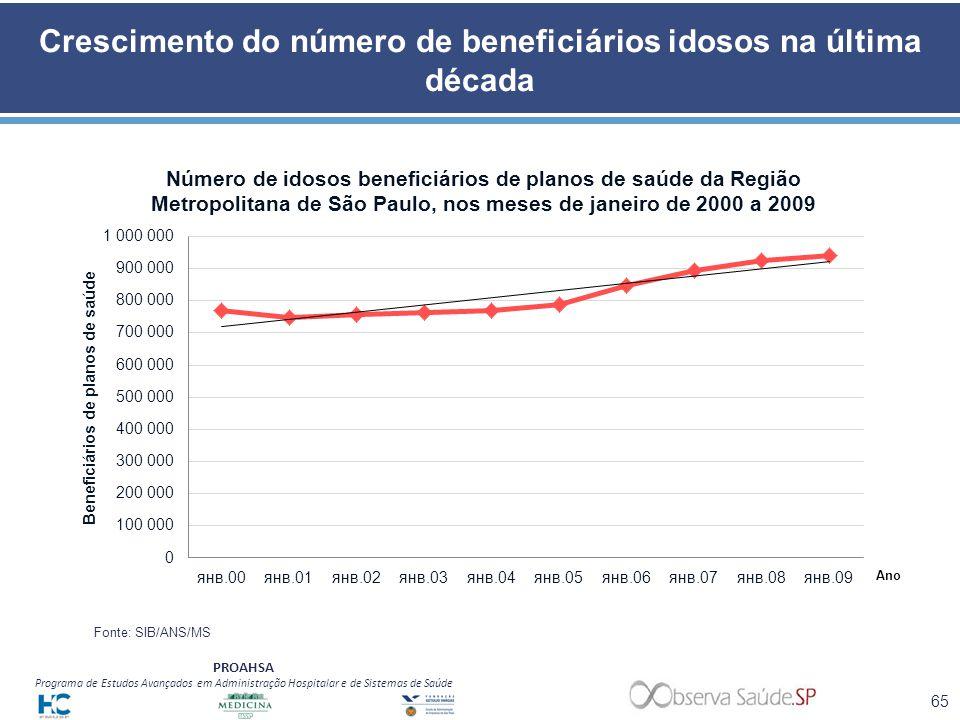 PROAHSA Programa de Estudos Avançados em Administração Hospitalar e de Sistemas de Saúde Crescimento do número de beneficiários idosos na última décad