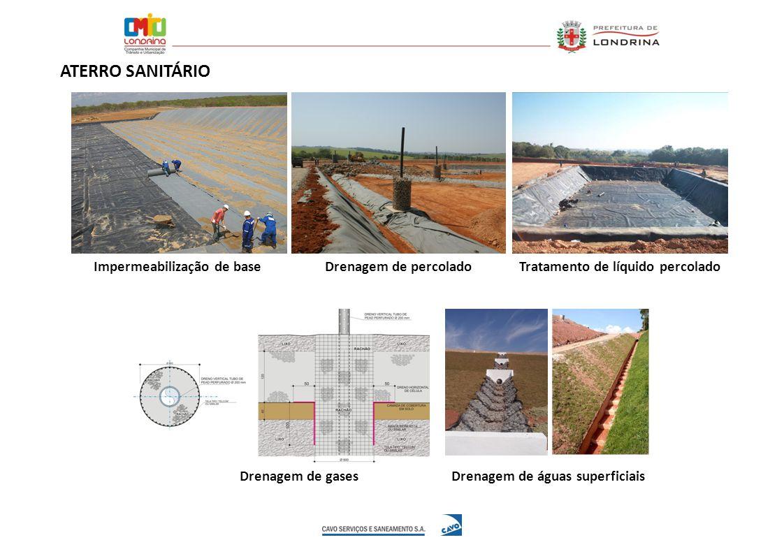 Impermeabilização de baseDrenagem de percolado Drenagem de gases Tratamento de líquido percolado Drenagem de águas superficiais ATERRO SANITÁRIO