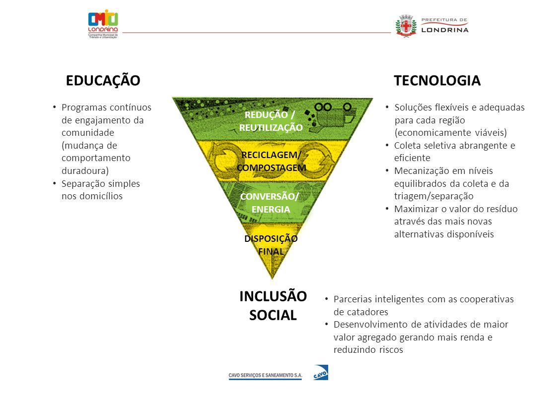 REDUÇÃO / REUTILIZAÇÃO RECICLAGEM/ COMPOSTAGEM CONVERSÃO/ ENERGIA DISPOSIÇÃO FINAL EDUCAÇÃOTECNOLOGIA INCLUSÃO SOCIAL Soluções flexíveis e adequadas p
