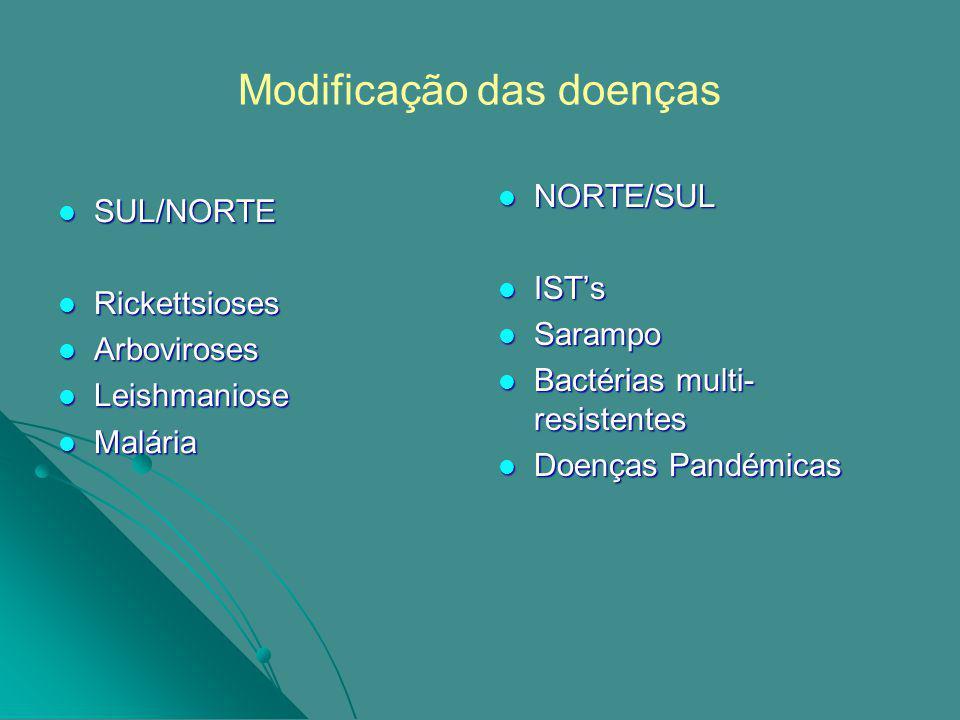 Modificação das doenças SUL/NORTE SUL/NORTE Rickettsioses Rickettsioses Arboviroses Arboviroses Leishmaniose Leishmaniose Malária Malária NORTE/SUL NORTE/SUL ISTs ISTs Sarampo Sarampo Bactérias multi- resistentes Bactérias multi- resistentes Doenças Pandémicas Doenças Pandémicas