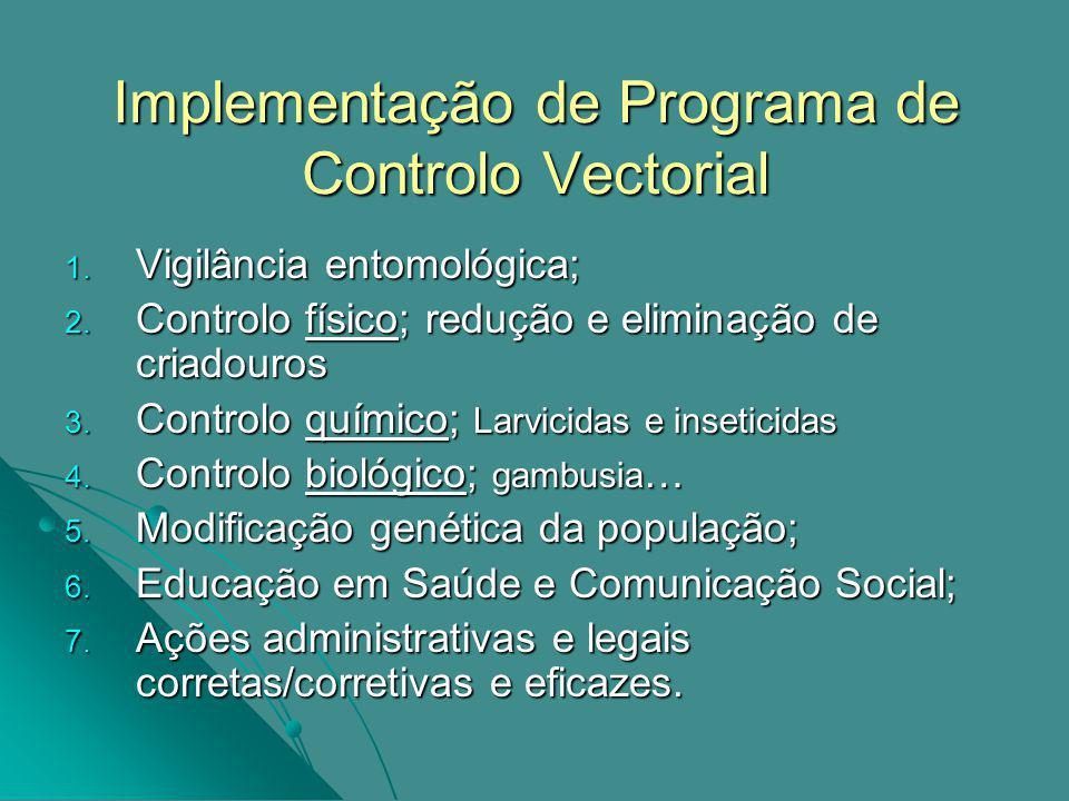 Implementação de Programa de Controlo Vectorial 1.