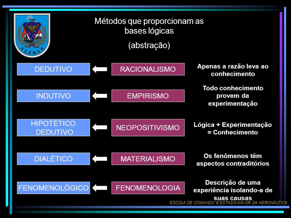 ESCOLA DE COMANDO E ESTADO-MAIOR DA AERONÁUTICA Métodos que proporcionam as bases lógicas (abstração) DEDUTIVO INDUTIVO HIPOTÉTICO DEDUTIVO DIALÉTICO
