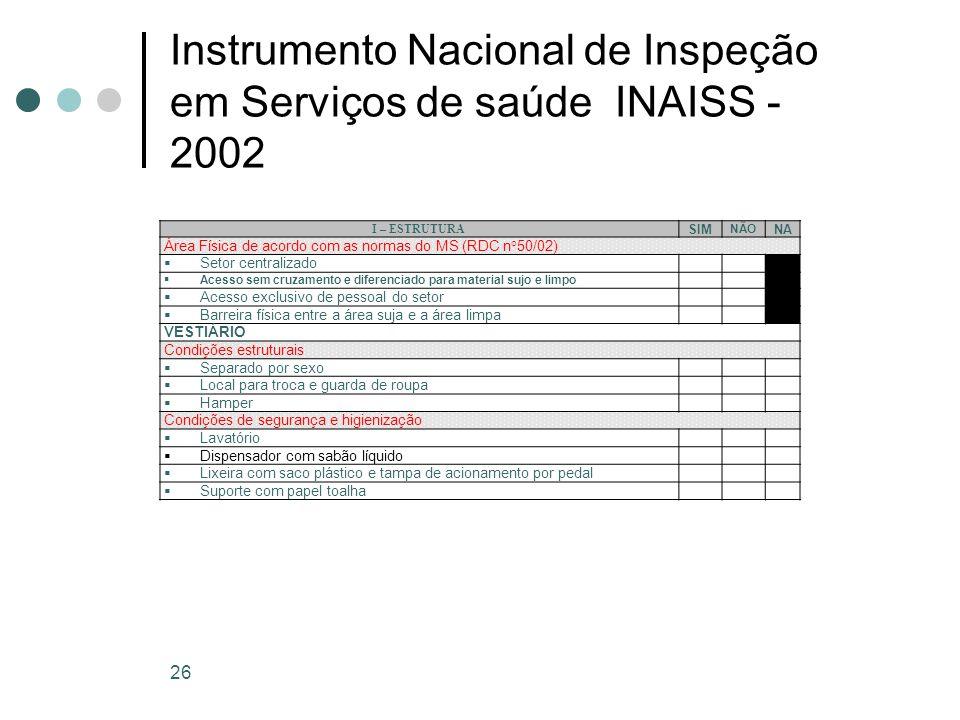 Instrumento Nacional de Inspeção em Serviços de saúde INAISS - 2002 26 I – ESTRUTURA SIM NÃO NA Área Física de acordo com as normas do MS (RDC n°50/02