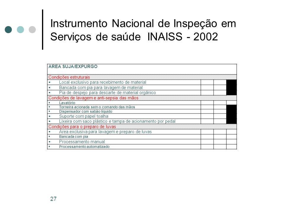 Instrumento Nacional de Inspeção em Serviços de saúde INAISS - 2002 27 ÁREA SUJA/EXPURGO Condições estruturais Local exclusivo para recebimento de mat
