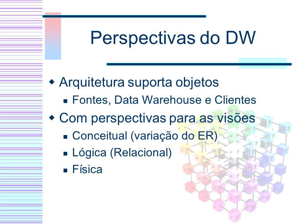Arquitetura suporta objetos Fontes, Data Warehouse e Clientes Com perspectivas para as visões Conceitual (variação do ER) Lógica (Relacional) Física
