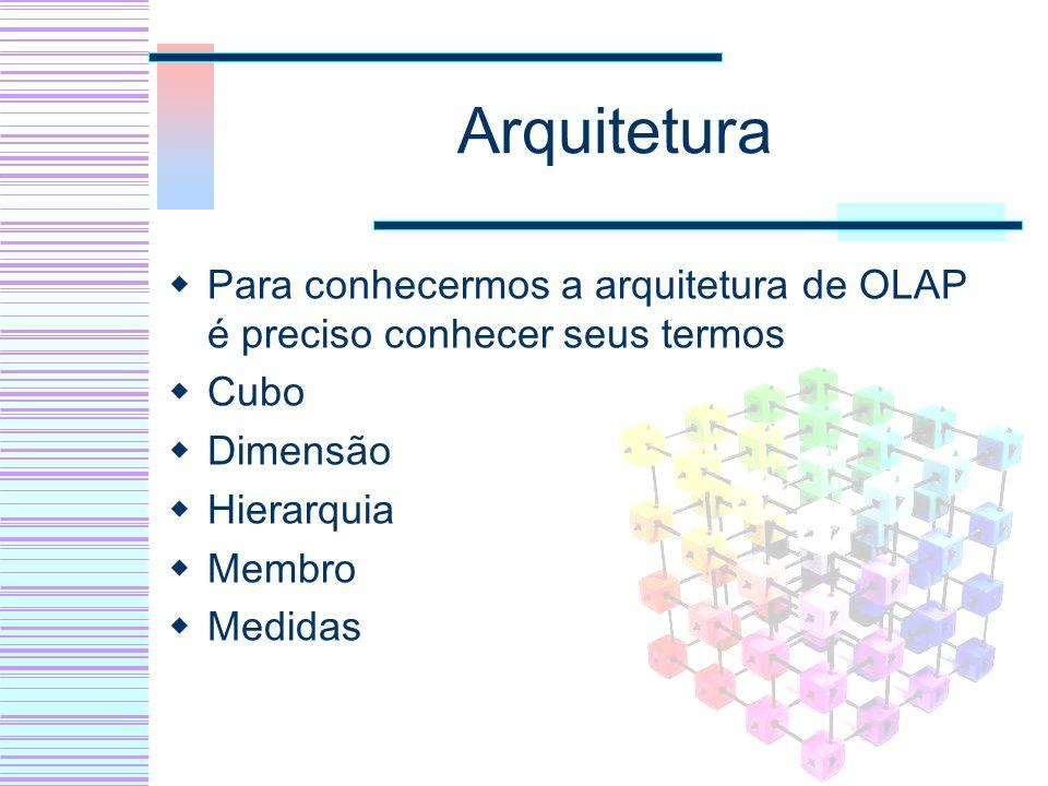 Arquitetura Para conhecermos a arquitetura de OLAP é preciso conhecer seus termos Cubo Dimensão Hierarquia Membro Medidas