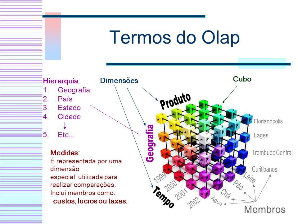 Termos do Olap Dimensões Cubo Hierarquia: 1.Geografia 2.País 3.Estado 4.Cidade 5.Etc... Membros Medidas: É representada por uma dimensão especial util