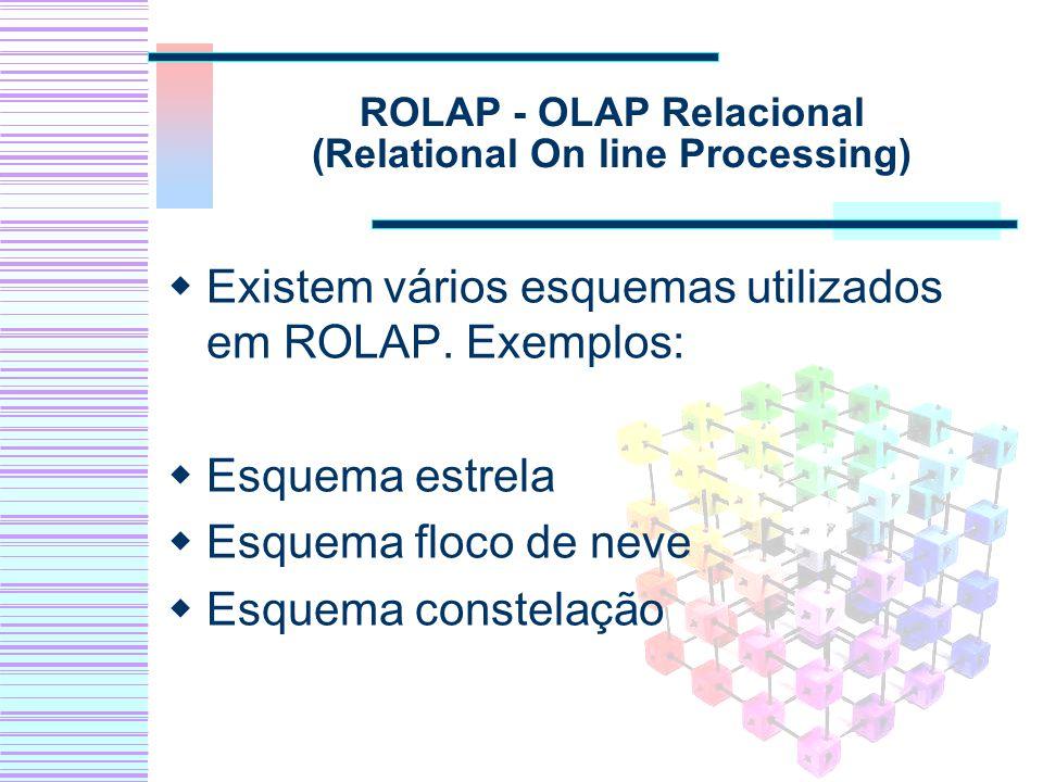 ROLAP - OLAP Relacional (Relational On line Processing) Existem vários esquemas utilizados em ROLAP. Exemplos: Esquema estrela Esquema floco de neve E