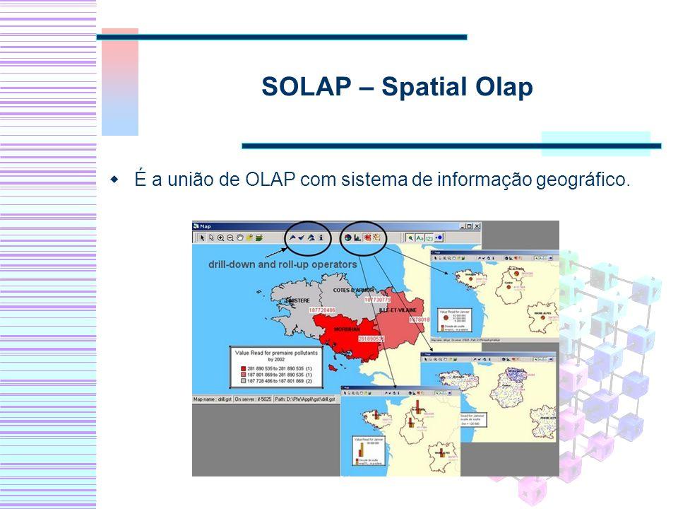 SOLAP – Spatial Olap É a união de OLAP com sistema de informação geográfico.