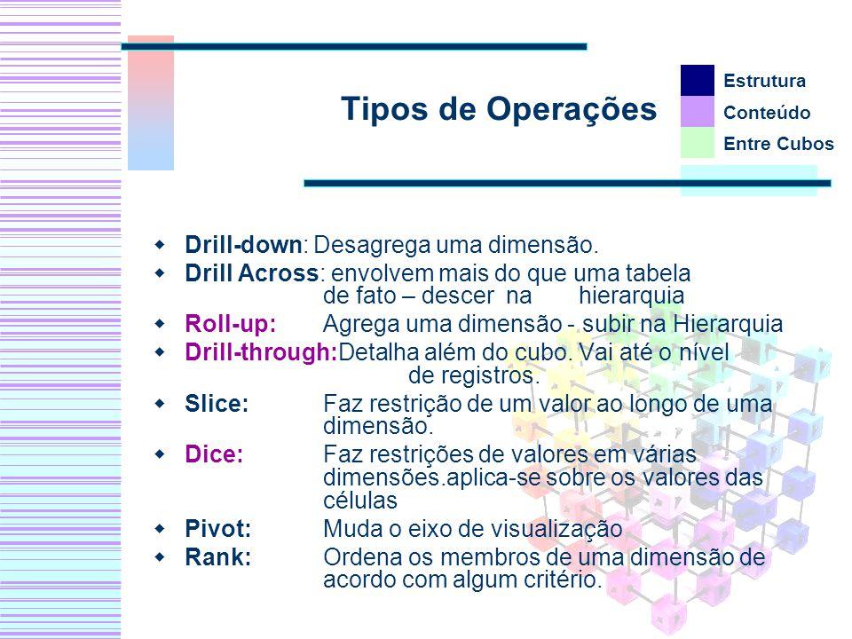 Tipos de Operações Drill-down: Desagrega uma dimensão. Drill Across: envolvem mais do que uma tabela de fato – descer na hierarquia Roll-up: Agrega um