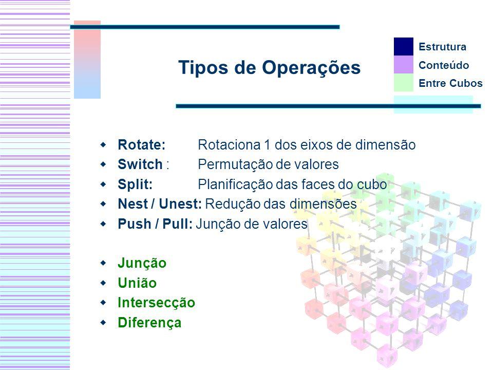 Rotate: Rotaciona 1 dos eixos de dimensão Switch :Permutação de valores Split: Planificação das faces do cubo Nest / Unest: Redução das dimensões Push