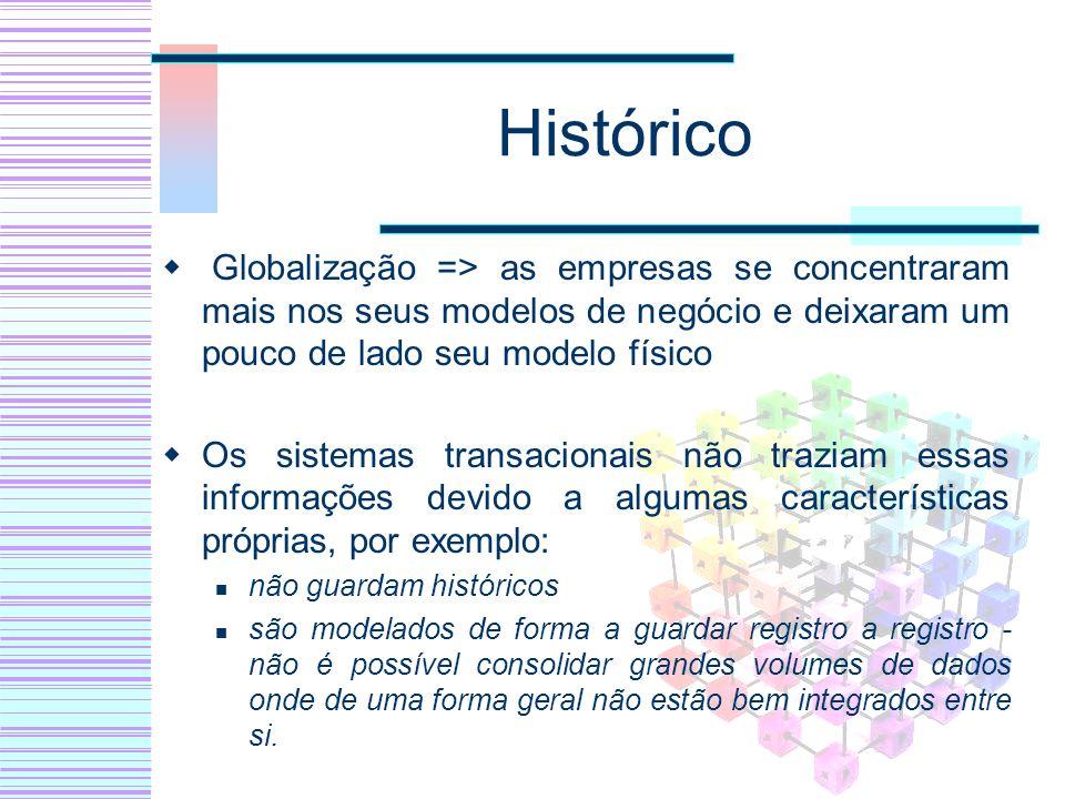 Applix Servidores OLAP Servidor ROLAP e MOLAP Tipo de ferramenta Front-End Módulo de Análise e Interrogações Ad hoc – TM1 e TM1 Web e Integra Linguagem de Interrogação: Não referenciada, possívelmente SQL e/ou outra linguagem proprietária Módulo de Reporting – TM1 Web Tipo de Relatórios: Sem informação Tipo de Navegação: Suporta Navegação (drill- down) http://www.applix.com/solutions/