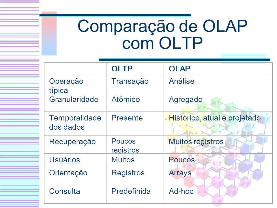 Comparação de OLAP com OLTP OLTPOLAP Operação típica TransaçãoAnálise GranularidadeAtômicoAgregado Temporalidade dos dados PresenteHistórico, atual e