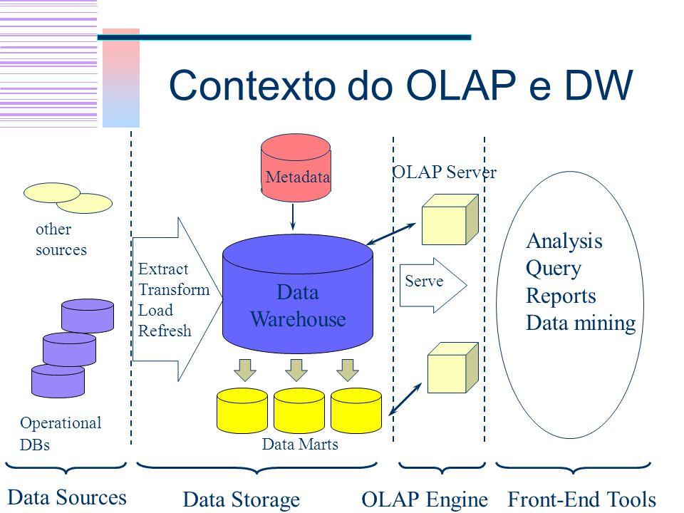 MOLAP - OLAP multimensional (Multidimensional On-Line Analytical Processing) Dados são armazenados em um banco de dados multidimensional em uma estrutura do tipo Array para prover um melhor desempenho das consultas.