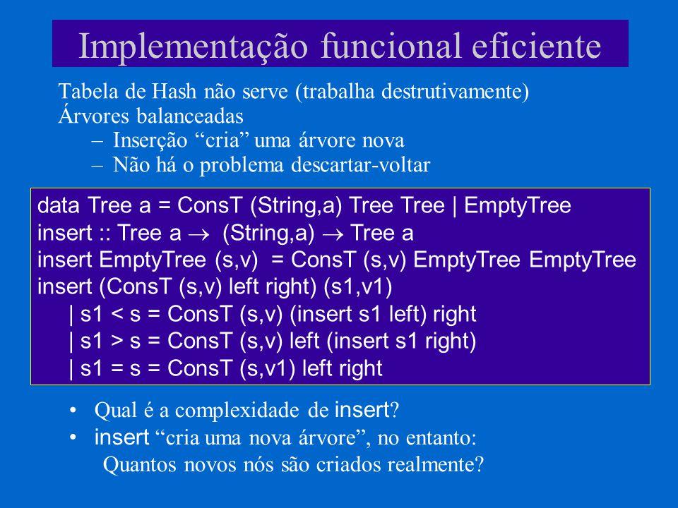 Implementação funcional eficiente Tabela de Hash não serve (trabalha destrutivamente) Árvores balanceadas –Inserção cria uma árvore nova –Não há o problema descartar-voltar data Tree a = ConsT (String,a) Tree Tree | EmptyTree insert :: Tree a (String,a) Tree a insert EmptyTree (s,v) = ConsT (s,v) EmptyTree EmptyTree insert (ConsT (s,v) left right) (s1,v1) | s1 < s = ConsT (s,v) (insert s1 left) right | s1 > s = ConsT (s,v) left (insert s1 right) | s1 = s = ConsT (s,v1) left right Qual é a complexidade de insert .
