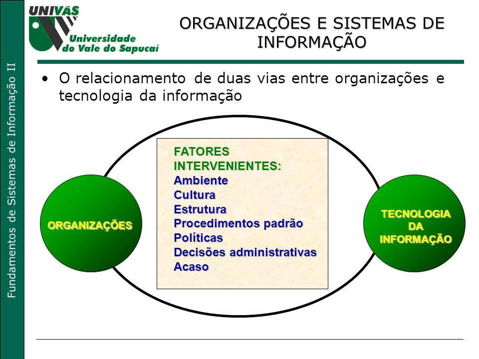 Fundamentos de Sistemas de Informação II FATORES INTERVENIENTES: Ambiente Cultura Estrutura Procedimentos padrão Políticas Decisões administrativas Ac