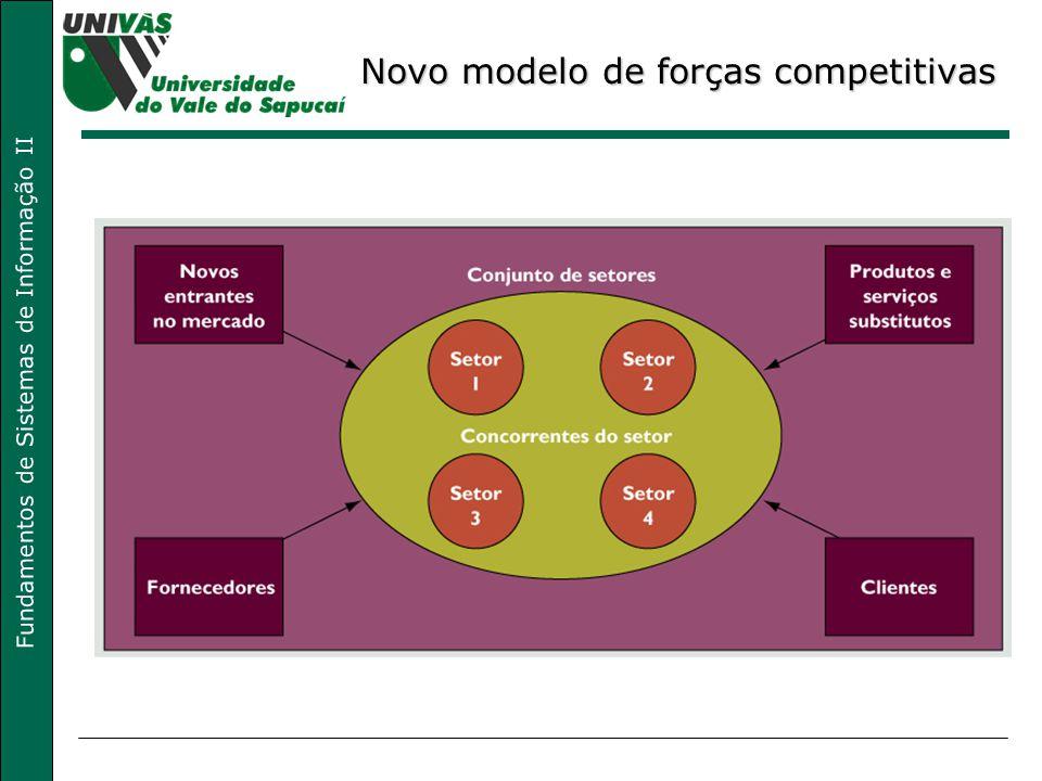 Fundamentos de Sistemas de Informação II Novo modelo de forças competitivas
