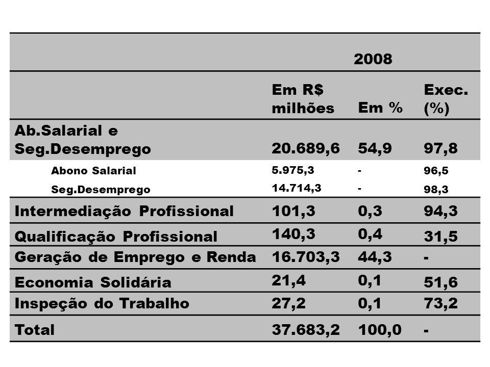 2008 Em R$ milhõesEm % Exec.