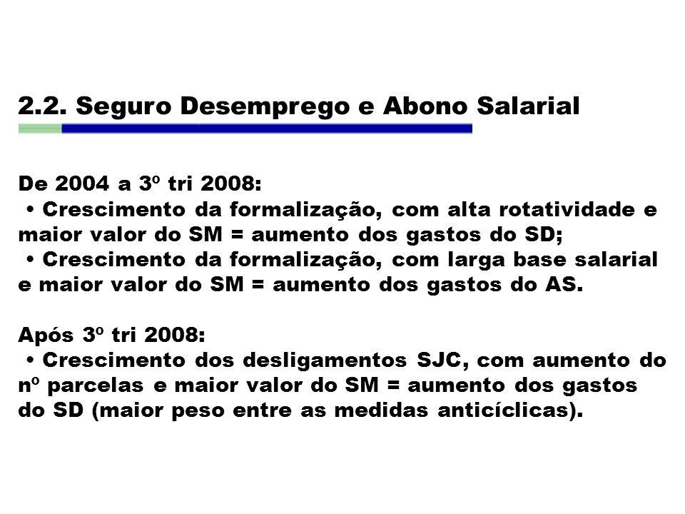 2.2. Seguro Desemprego e Abono Salarial De 2004 a 3º tri 2008: Crescimento da formalização, com alta rotatividade e maior valor do SM = aumento dos ga
