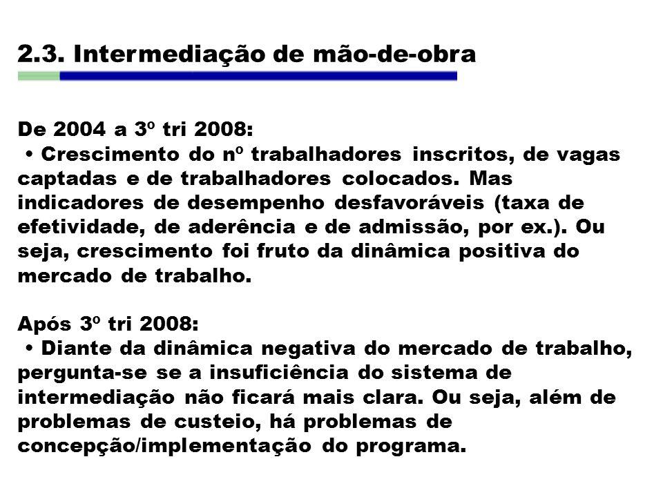 2.3. Intermediação de mão-de-obra De 2004 a 3º tri 2008: Crescimento do nº trabalhadores inscritos, de vagas captadas e de trabalhadores colocados. Ma