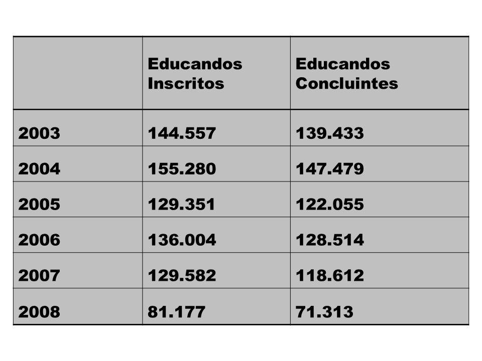 Educandos Inscritos Educandos Concluintes 2003144.557139.433 2004155.280147.479 2005129.351122.055 2006136.004128.514 2007129.582118.612 200881.17771.313