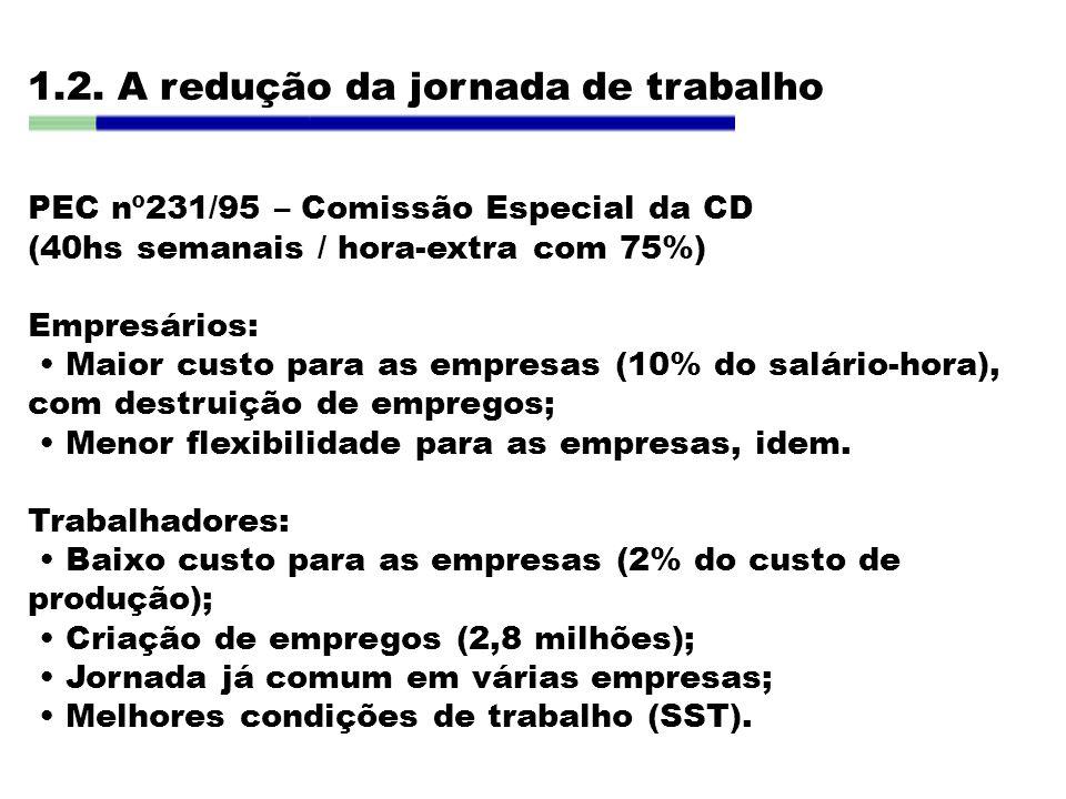 1.2. A redução da jornada de trabalho PEC nº231/95 – Comissão Especial da CD (40hs semanais / hora-extra com 75%) Empresários: Maior custo para as emp