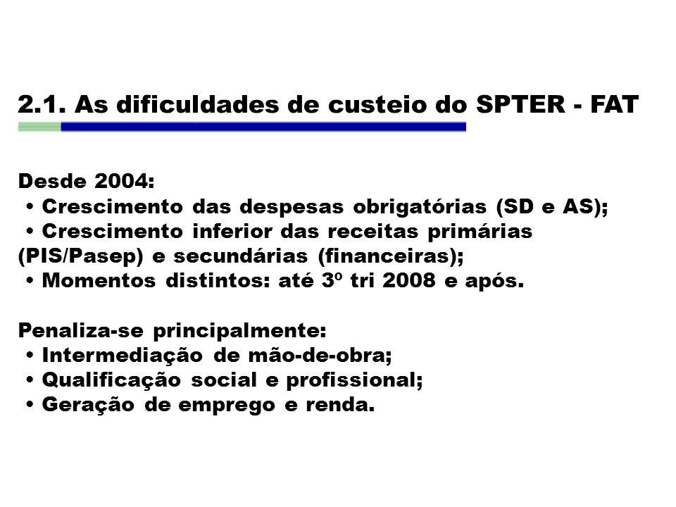 2.1. As dificuldades de custeio do SPTER - FAT Desde 2004: Crescimento das despesas obrigatórias (SD e AS); Crescimento inferior das receitas primária