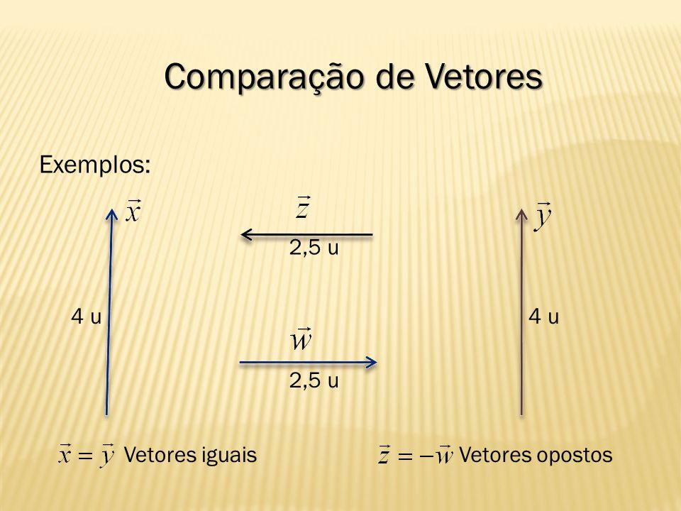Comparação de Vetores Exemplos: 4 u 2,5 u Vetores iguaisVetores opostos 2,5 u