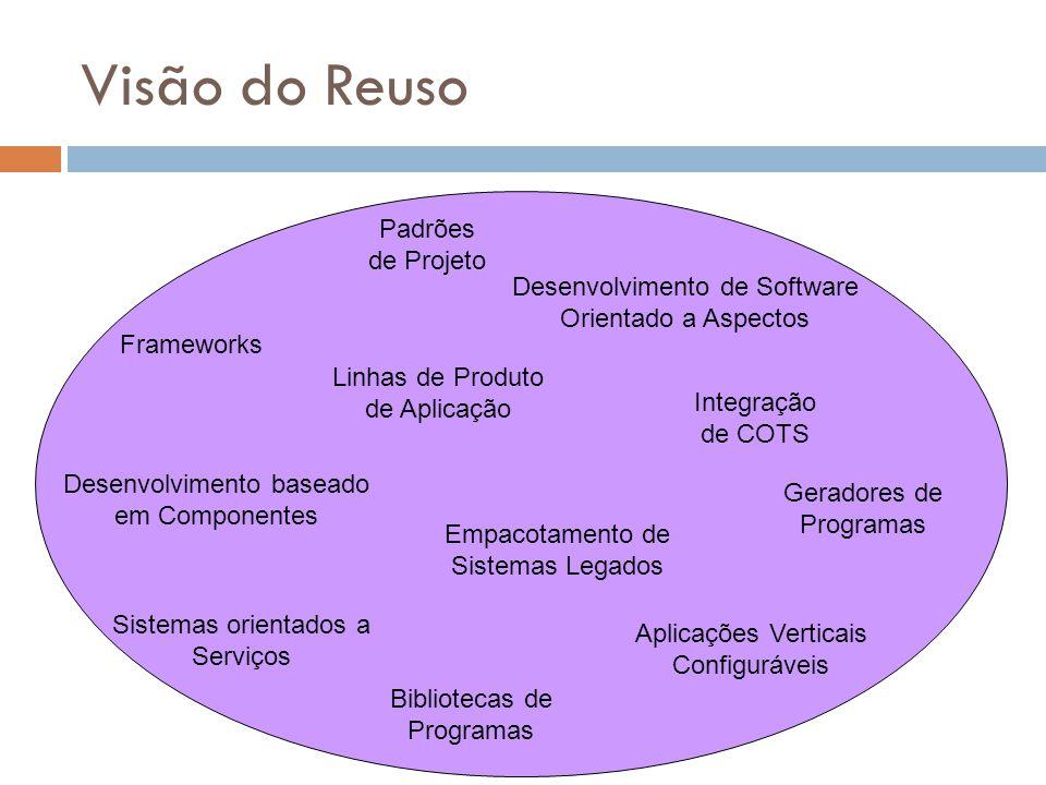 Visão do Reuso Linhas de Produto de Aplicação Desenvolvimento baseado em Componentes Frameworks Padrões de Projeto Desenvolvimento de Software Orienta