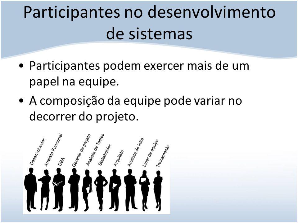 Funções dos participantes Conduzir a análise de viabilidade; Estabelecer metas de desenvolvimento; Selecionar a metodologia de desenvolvimento; Preparar o relatório de investigação.