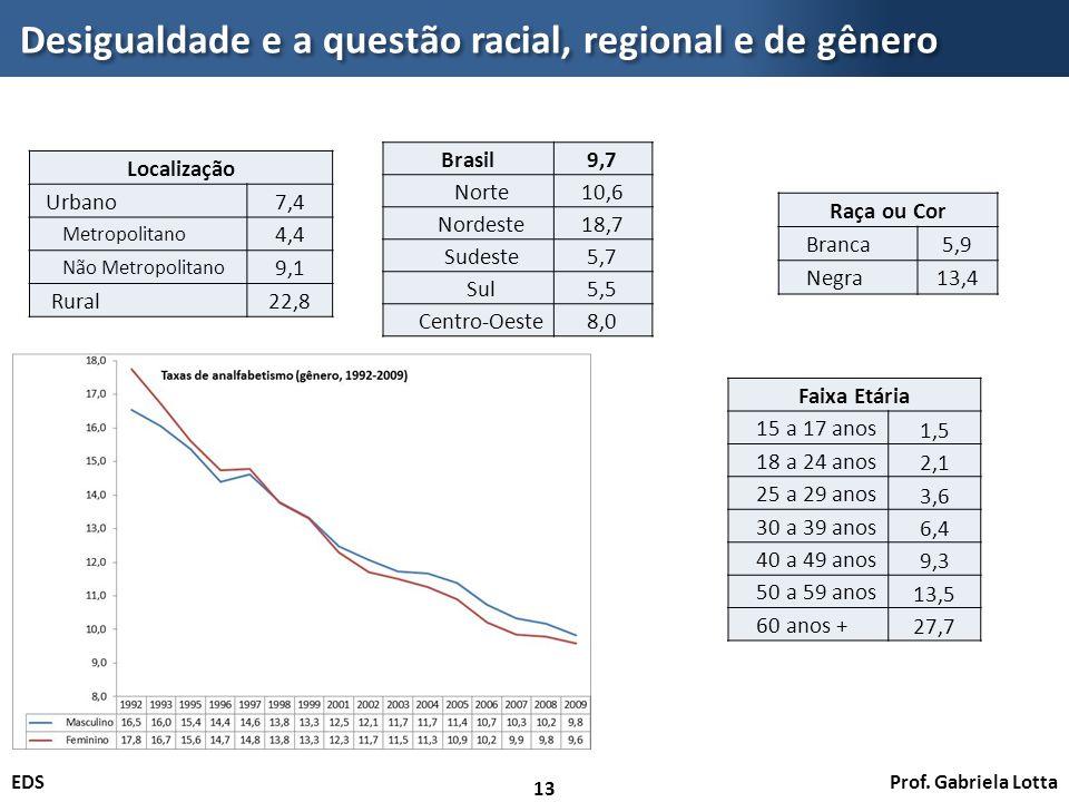 Prof. Gabriela LottaEDS Desigualdade e a questão racial, regional e de gênero 13 Brasil9,7 Norte10,6 Nordeste18,7 Sudeste5,7 Sul5,5 Centro-Oeste8,0 Lo