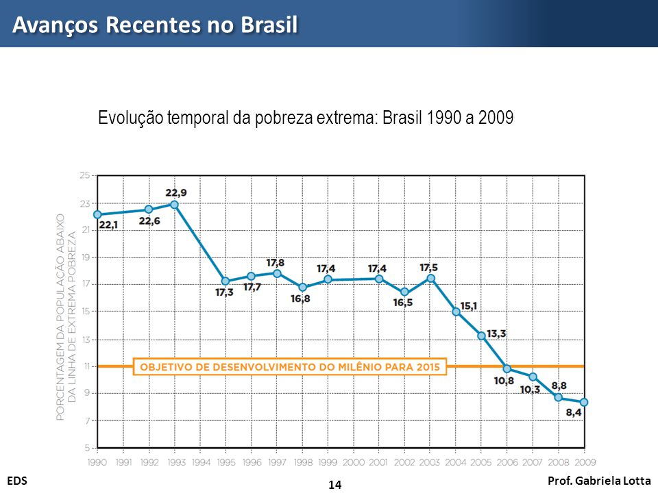 Prof. Gabriela LottaEDS Avanços Recentes no Brasil 14 Evolução temporal da pobreza extrema: Brasil 1990 a 2009 Fonte: Estimativas produzidas com base