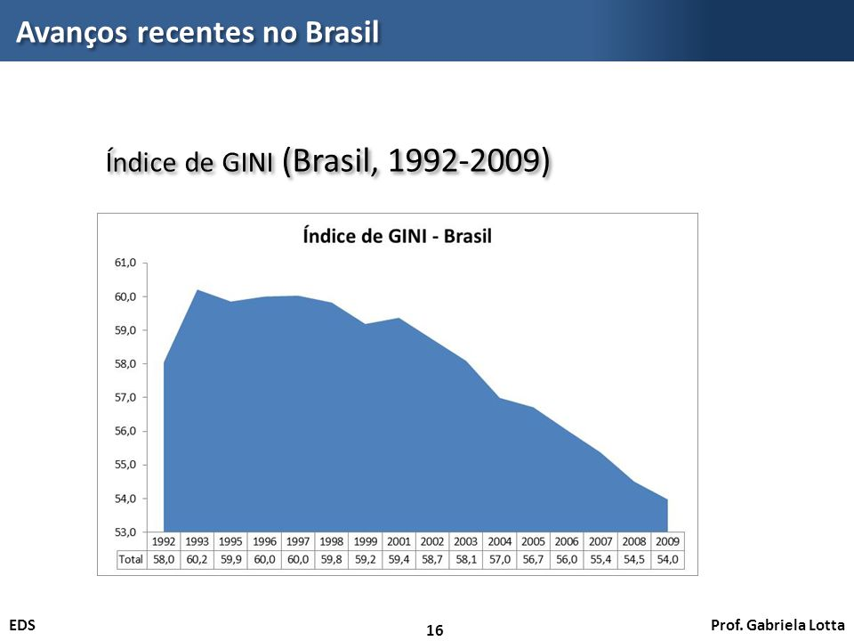 Prof. Gabriela LottaEDS Avanços recentes no Brasil 16 Índice de GINI (Brasil, 1992-2009)