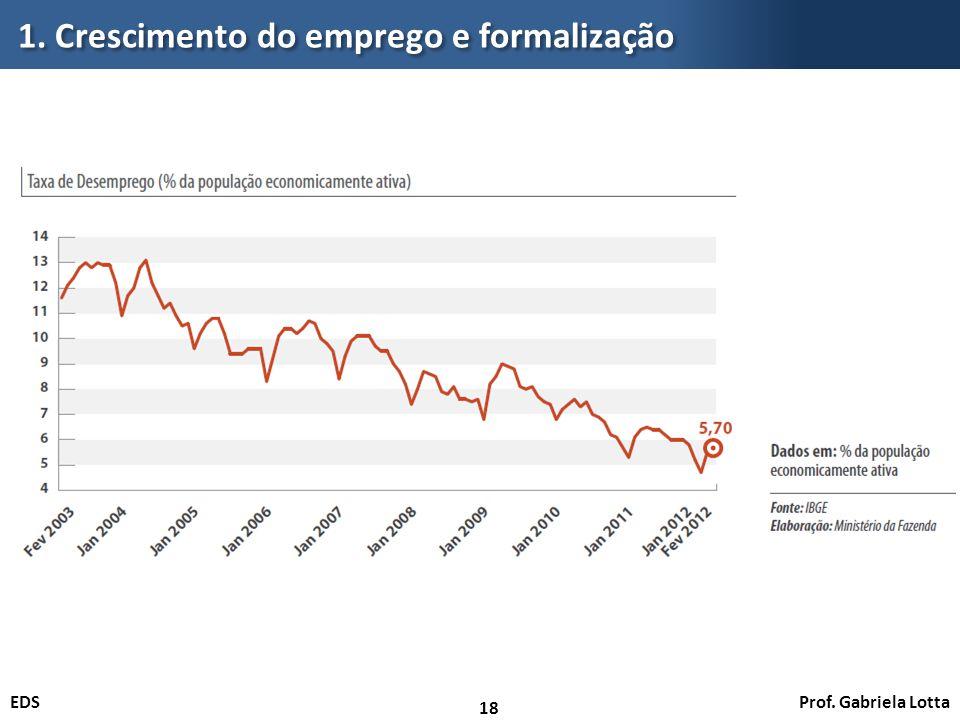 Prof. Gabriela LottaEDS 1. Crescimento do emprego e formalização 18