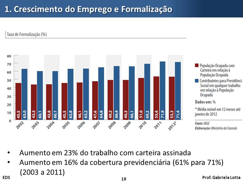 Prof. Gabriela LottaEDS 1. Crescimento do Emprego e Formalização 19 Aumento em 23% do trabalho com carteira assinada Aumento em 16% da cobertura previ