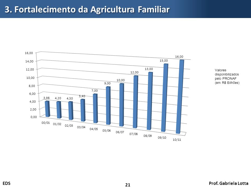Prof. Gabriela LottaEDS 3. Fortalecimento da Agricultura Familiar 21 Valores disponibilizados pelo PRONAF (em R$ Bilhões)