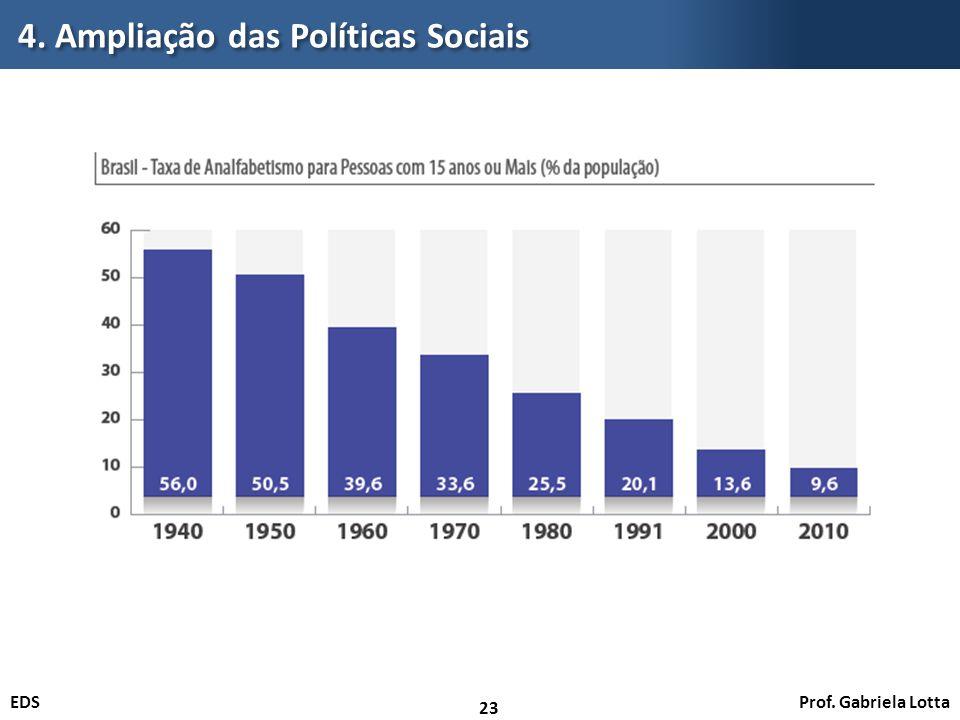 Prof. Gabriela LottaEDS 4. Ampliação das Políticas Sociais 23