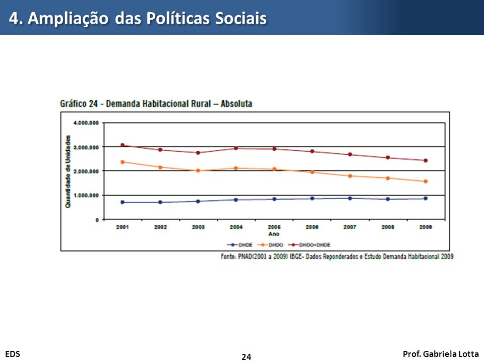 Prof. Gabriela LottaEDS 4. Ampliação das Políticas Sociais 24