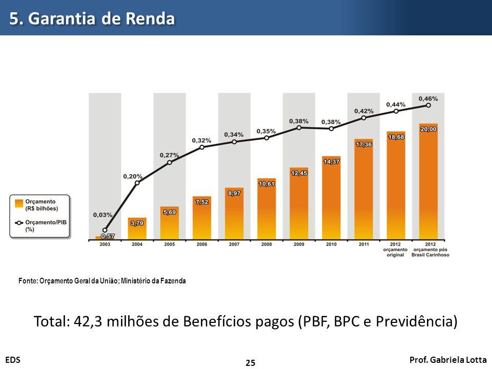 Prof. Gabriela LottaEDS 5. Garantia de Renda 25 Fonte: Orçamento Geral da União; Ministério da Fazenda Total: 42,3 milhões de Benefícios pagos (PBF, B