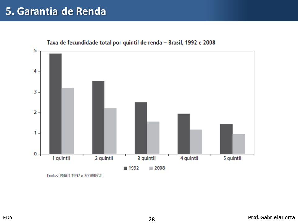Prof. Gabriela LottaEDS 5. Garantia de Renda 28