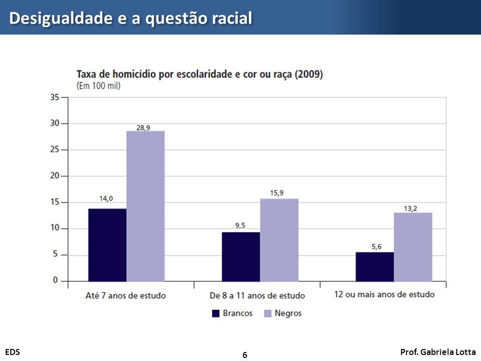 Prof. Gabriela LottaEDS Desigualdade e a questão racial 6