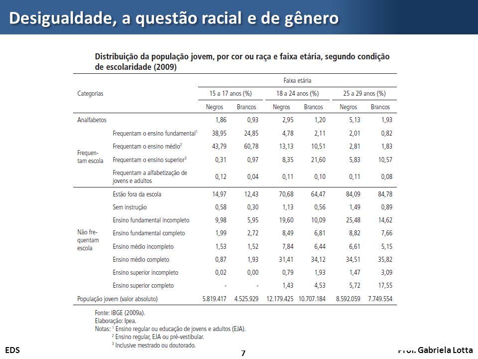 Prof. Gabriela LottaEDS Desigualdade, a questão racial e de gênero 7