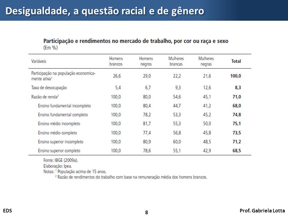 Prof. Gabriela LottaEDS Desigualdade, a questão racial e de gênero 8