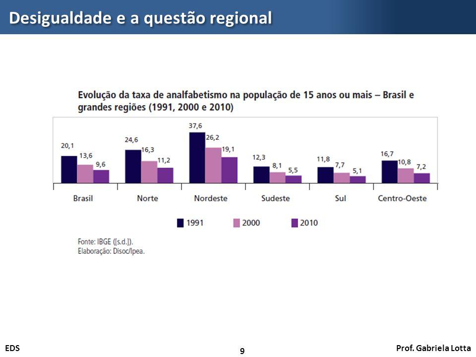 Prof. Gabriela LottaEDS Desigualdade e a questão regional 9