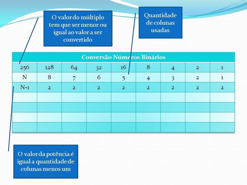 O valor do múltiplo tem que ser menor ou igual ao valor a ser convertido Quantidade de colunas usadas O valor da potência é igual a quantidade de colunas menos um