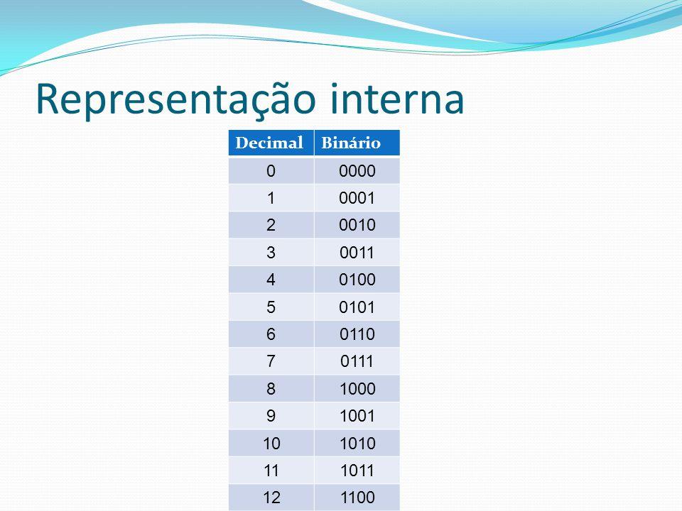 Representação interna DecimalBinário 00000 10001 20010 30011 40100 50101 60110 70111 81000 91001 101010 111011 121100