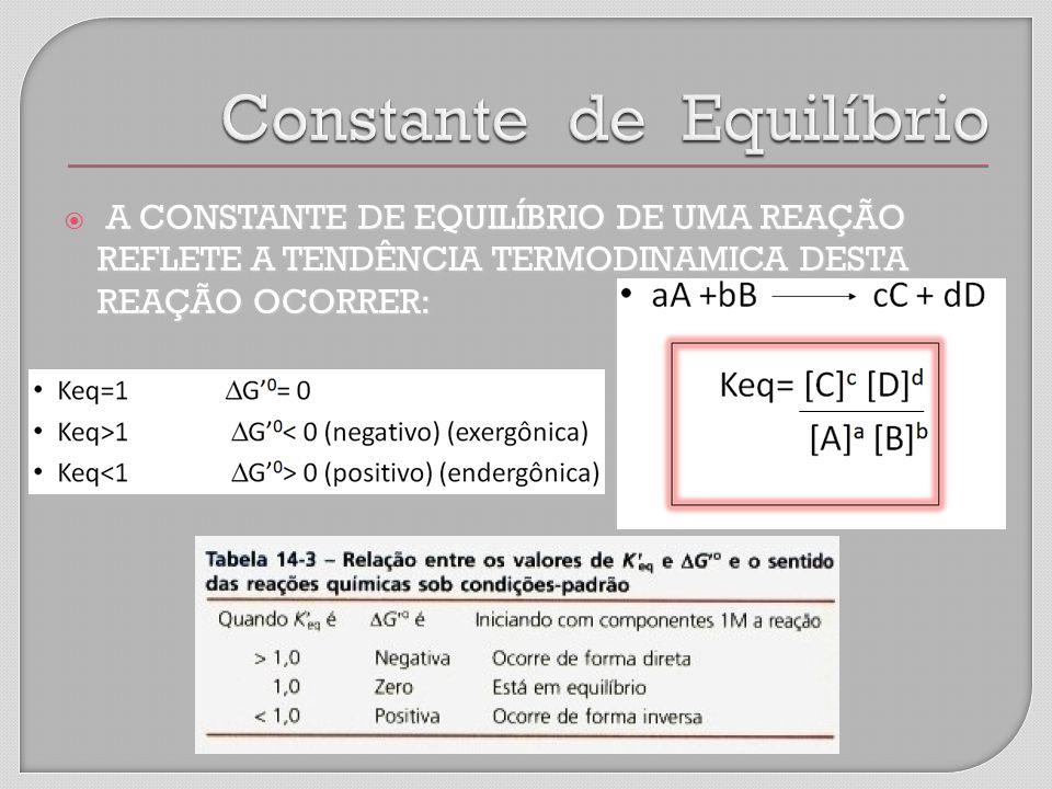 A CONSTANTE DE EQUILÍBRIO DE UMA REAÇÃO REFLETE A TENDÊNCIA TERMODINAMICA DESTA REAÇÃO OCORRER: